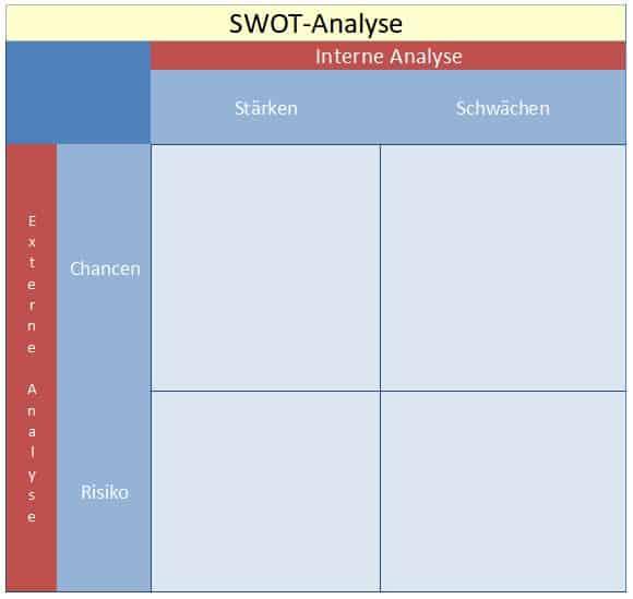 Die SWOT Analyse Vorlage, Muster oder Beispiel, Stärken und Schwächen Analyse sowie Chancen und Risiken kostenlos downloaden Vorlage als PDF, Word Dokument, Excel Vorlage